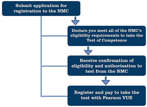 Diagram of registration process